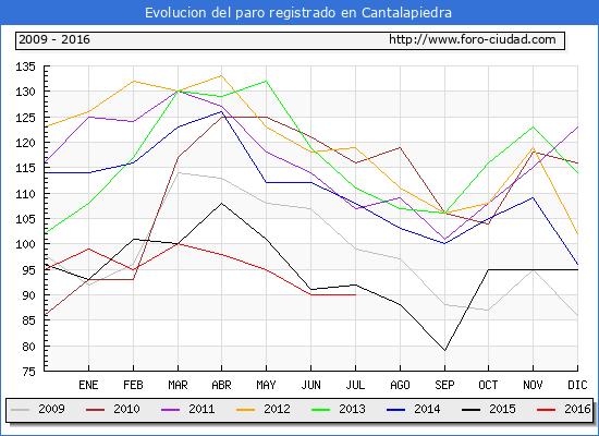 Evolucion de los datos de parados para el Municipio de Cantalapiedra hasta Julio del 2016.