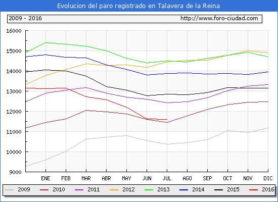 Evolucion de los datos de parados para el Municipio de Talavera de la Reina hasta Julio del 2016.