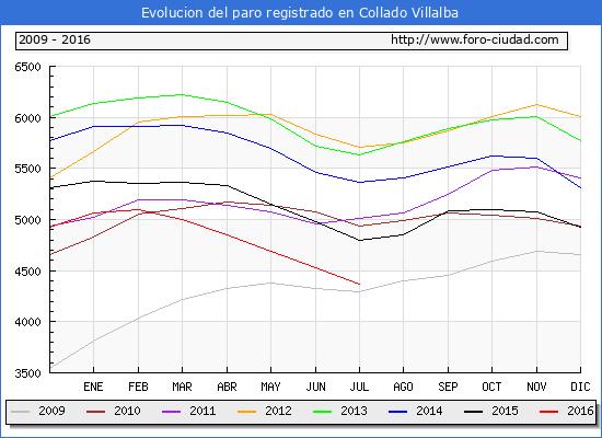 Evolucion de los datos de parados para el Municipio de Collado Villalba hasta Julio del 2016.