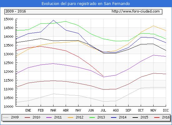 Evolucion de los datos de parados para el Municipio de San Fernando hasta Julio del 2016.