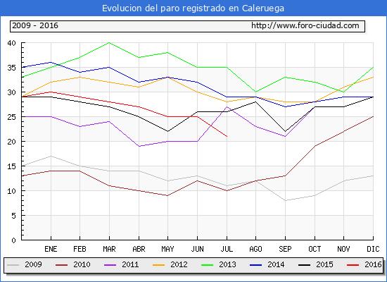 Evolucion de los datos de parados para el Municipio de Caleruega hasta Julio del 2016.