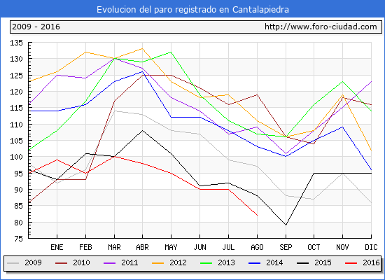 Evolucion de los datos de parados para el Municipio de Cantalapiedra hasta Agosto del 2016.