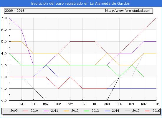 Evolucion de los datos de parados para el Municipio de La Alameda de Gardón hasta Agosto del 2016.