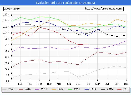 Evolucion de los datos de parados para el Municipio de Aracena hasta Agosto del 2016.