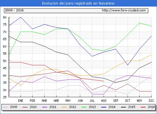Evolucion de los datos de parados para el Municipio de Navaleno hasta Agosto del 2016.