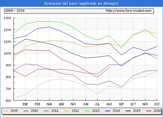 Evolucion  de los datos de parados para el Municipio de Almagro hasta Agosto del 2016.