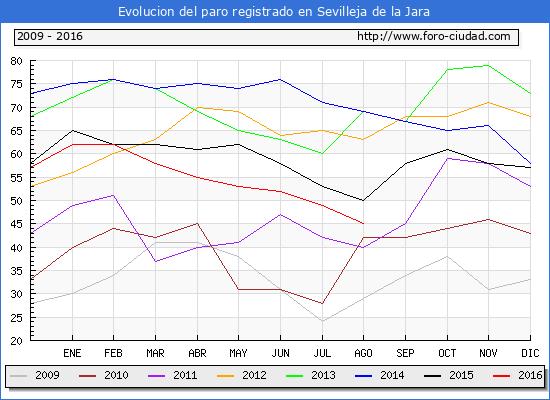Evolucion de los datos de parados para el Municipio de Sevilleja de la Jara hasta Agosto del 2016.