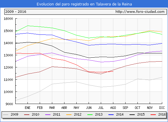 Evolucion de los datos de parados para el Municipio de Talavera de la Reina hasta Agosto del 2016.