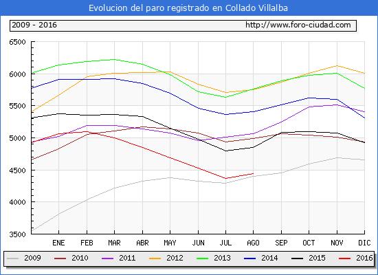 Evolucion de los datos de parados para el Municipio de Collado Villalba hasta Agosto del 2016.