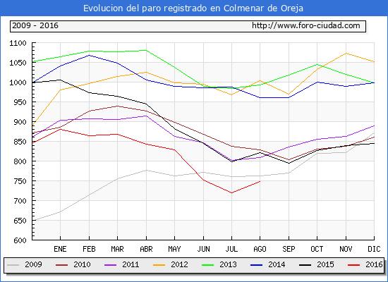 Evolucion de los datos de parados para el Municipio de Colmenar de Oreja hasta Agosto del 2016.