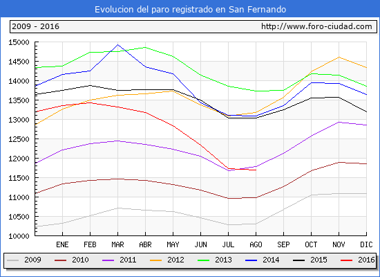 Evolucion de los datos de parados para el Municipio de San Fernando hasta Agosto del 2016.