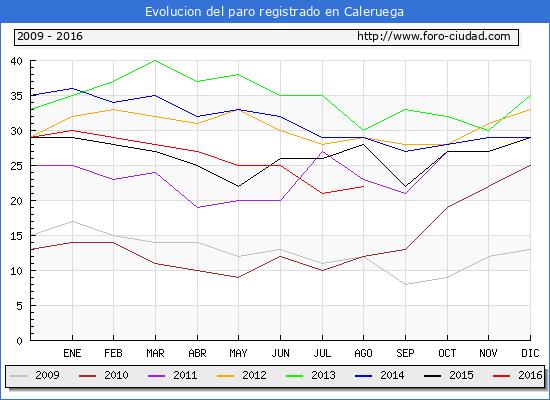 Evolucion de los datos de parados para el Municipio de Caleruega hasta Agosto del 2016.