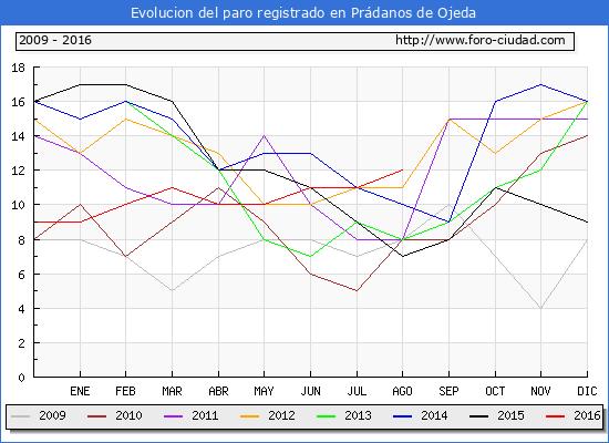 Evolucion de los datos de parados para el Municipio de Prádanos de Ojeda hasta Agosto del 2016.