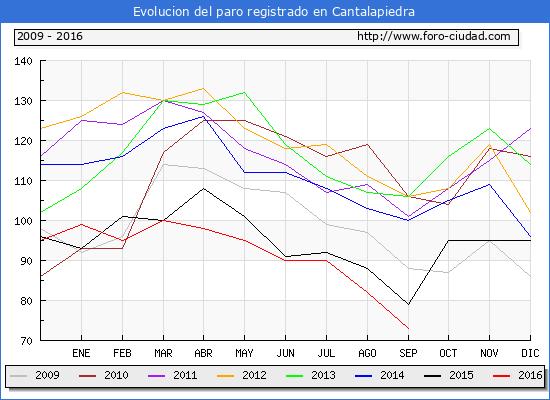 Evolucion de los datos de parados para el Municipio de Cantalapiedra hasta Septiembre del 2016.