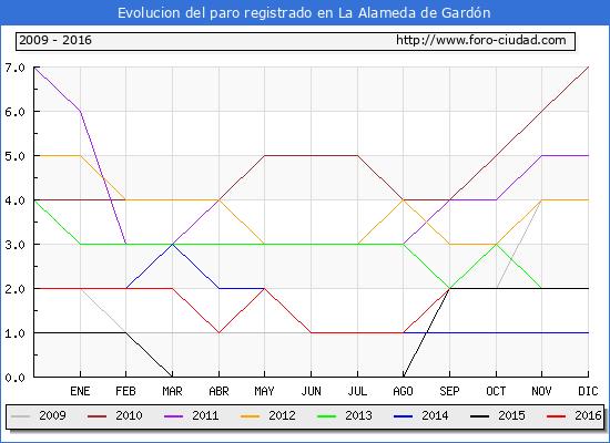 Evolucion de los datos de parados para el Municipio de La Alameda de Gardón hasta Septiembre del 2016.