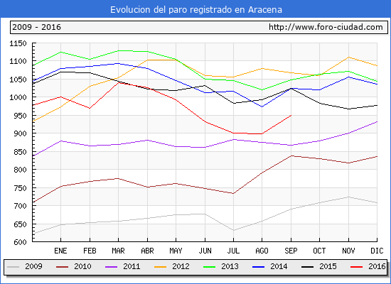 Evolucion de los datos de parados para el Municipio de Aracena hasta Septiembre del 2016.