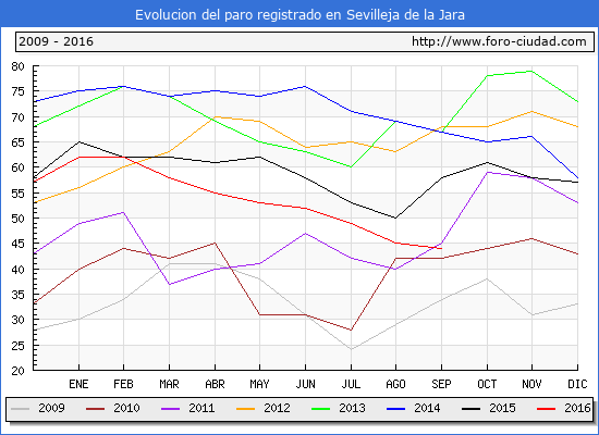 Evolucion de los datos de parados para el Municipio de Sevilleja de la Jara hasta Septiembre del 2016.