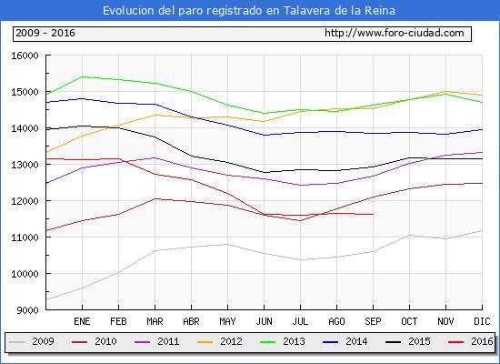 Evolucion de los datos de parados para el Municipio de Talavera de la Reina hasta Septiembre del 2016.