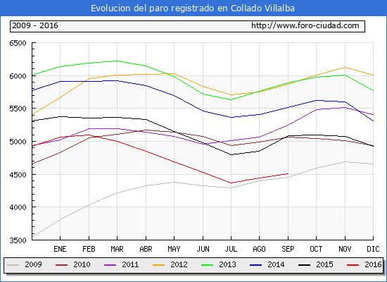 Evolucion de los datos de parados para el Municipio de Collado Villalba hasta Septiembre del 2016.