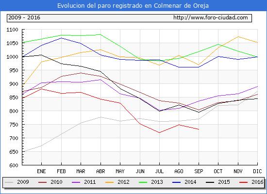 Evolucion de los datos de parados para el Municipio de Colmenar de Oreja hasta Septiembre del 2016.