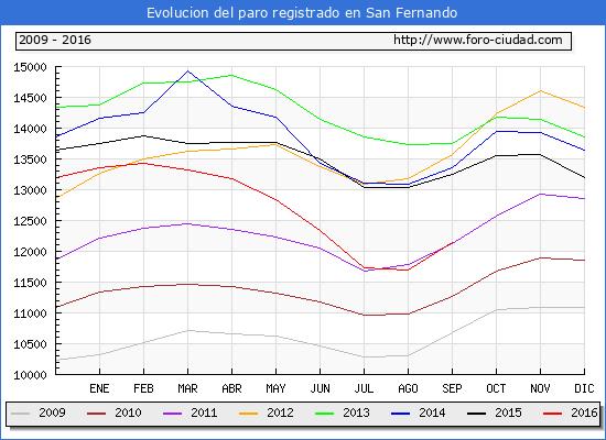 Evolucion de los datos de parados para el Municipio de San Fernando hasta Septiembre del 2016.