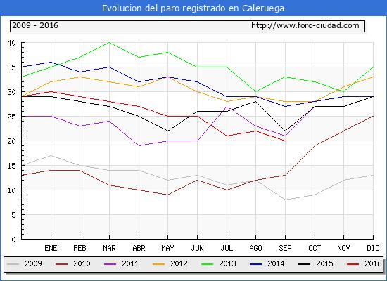Evolucion de los datos de parados para el Municipio de Caleruega hasta Septiembre del 2016.