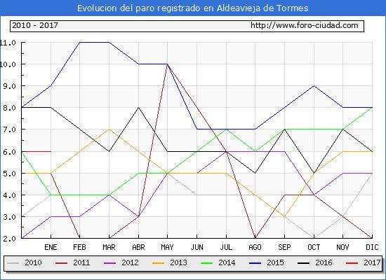 Evolucion  de los datos de parados para el Municipio de Aldeavieja de Tormes hasta Enero del 2017.