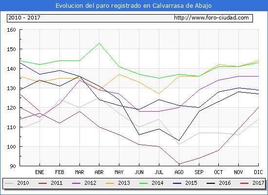 Evolucion  de los datos de parados para el Municipio de Calvarrasa de Abajo hasta Enero del 2017.