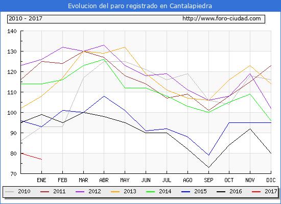 Evolucion de los datos de parados para el Municipio de Cantalapiedra hasta Enero del 2017.