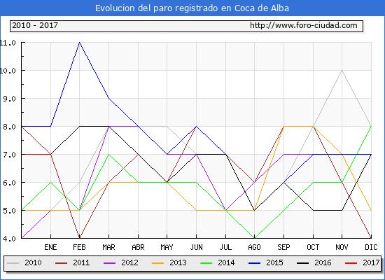 Evolucion  de los datos de parados para el Municipio de Coca de Alba hasta Enero del 2017.