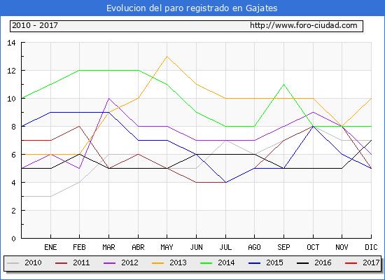 Evolucion  de los datos de parados para el Municipio de Gajates hasta Enero del 2017.