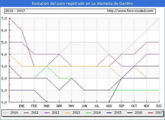 Evolucion de los datos de parados para el Municipio de La Alameda de Gardón hasta Enero del 2017.