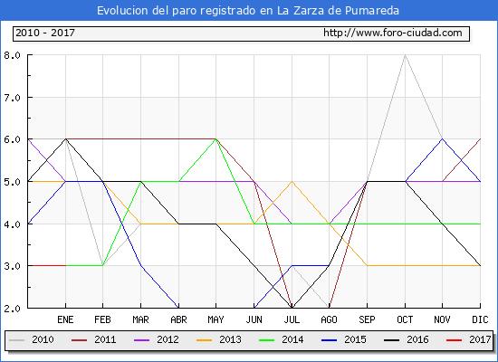 Evolucion  de los datos de parados para el Municipio de La Zarza de Pumareda hasta Enero del 2017.
