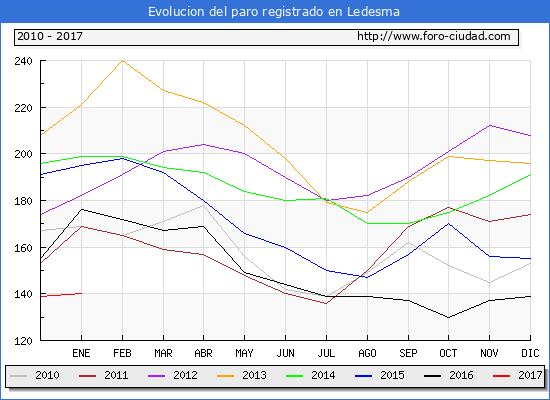 Evolucion  de los datos de parados para el Municipio de Ledesma hasta Enero del 2017.
