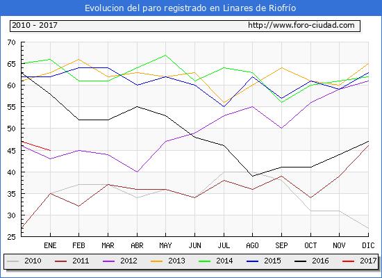 Evolucion  de los datos de parados para el Municipio de Linares de Riofrío hasta Enero del 2017.