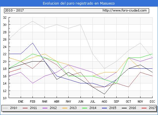 Evolucion  de los datos de parados para el Municipio de Masueco hasta Enero del 2017.