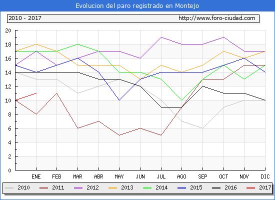 Evolucion  de los datos de parados para el Municipio de Montejo hasta Enero del 2017.