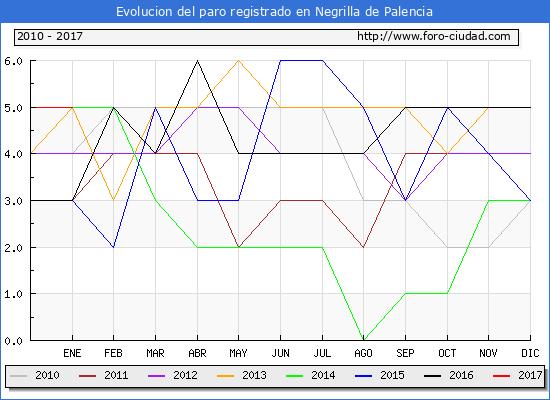 Evolucion  de los datos de parados para el Municipio de Negrilla de Palencia hasta Enero del 2017.