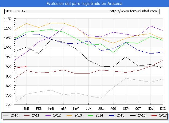 Evolucion  de los datos de parados para el Municipio de Aracena hasta Enero del 2017.