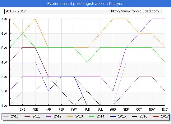 Evolucion  de los datos de parados para el Municipio de Pelayos hasta Enero del 2017.