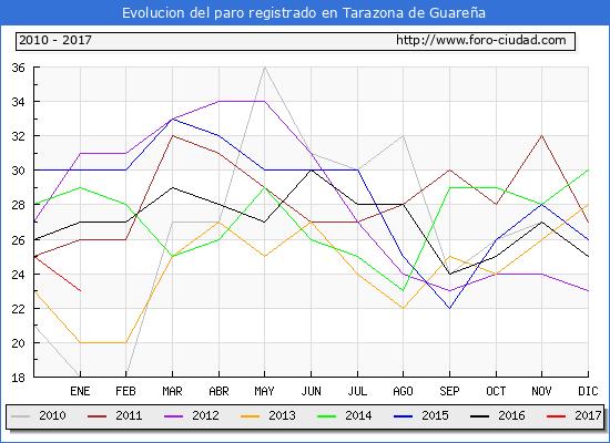 Evolucion  de los datos de parados para el Municipio de Tarazona de Guareña hasta Enero del 2017.