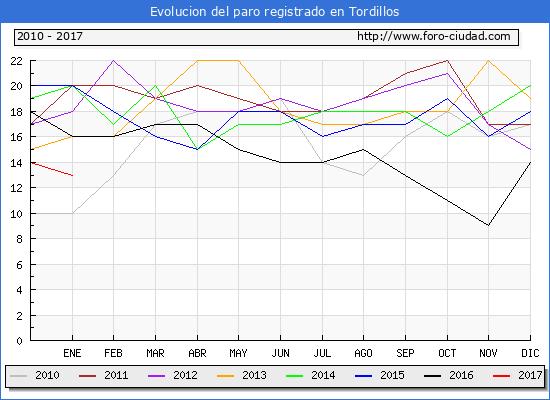 Evolucion  de los datos de parados para el Municipio de Tordillos hasta Enero del 2017.