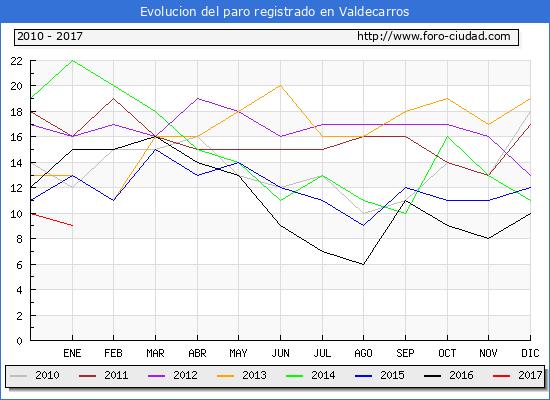 Evolucion  de los datos de parados para el Municipio de Valdecarros hasta Enero del 2017.