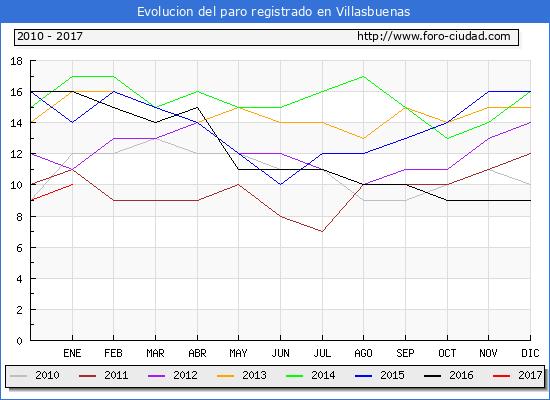 Evolucion  de los datos de parados para el Municipio de Villasbuenas hasta Enero del 2017.