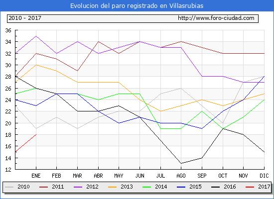 Evolucion  de los datos de parados para el Municipio de Villasrubias hasta Enero del 2017.