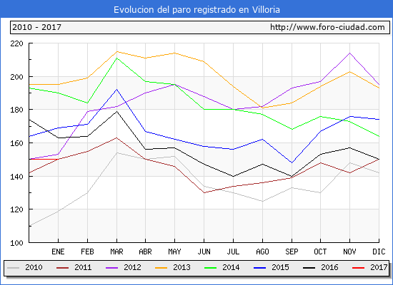 Evolucion  de los datos de parados para el Municipio de Villoria hasta Enero del 2017.