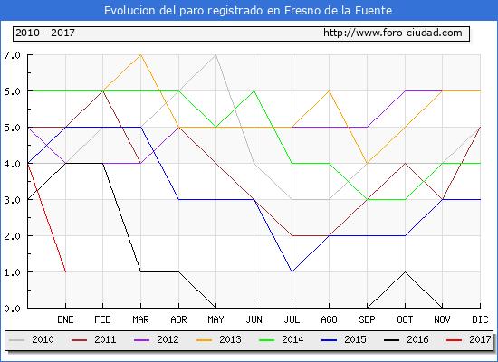 Evolucion  de los datos de parados para el Municipio de Fresno de la Fuente hasta Enero del 2017.