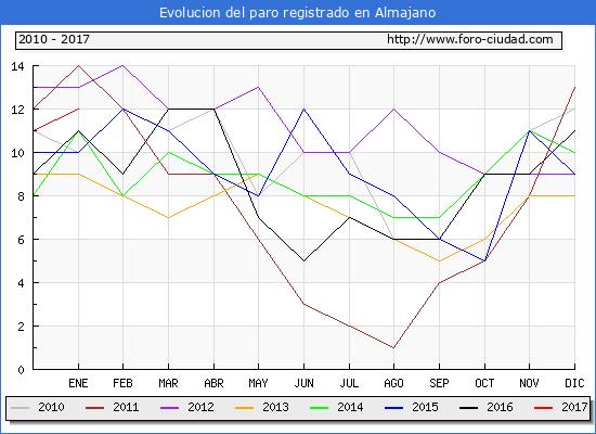 Evolucion  de los datos de parados para el Municipio de Almajano hasta Enero del 2017.
