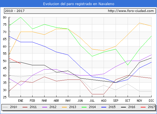 Evolucion  de los datos de parados para el Municipio de Navaleno hasta Enero del 2017.