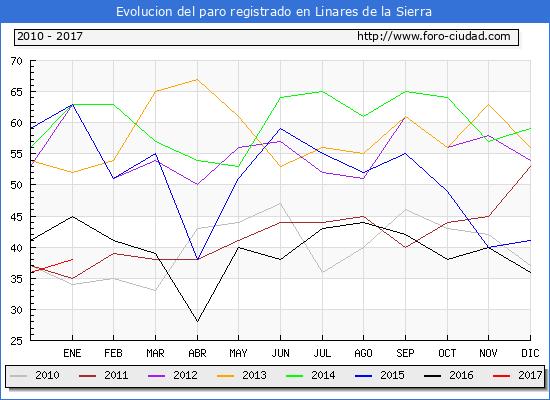 Evolucion  de los datos de parados para el Municipio de Linares de la Sierra hasta Enero del 2017.